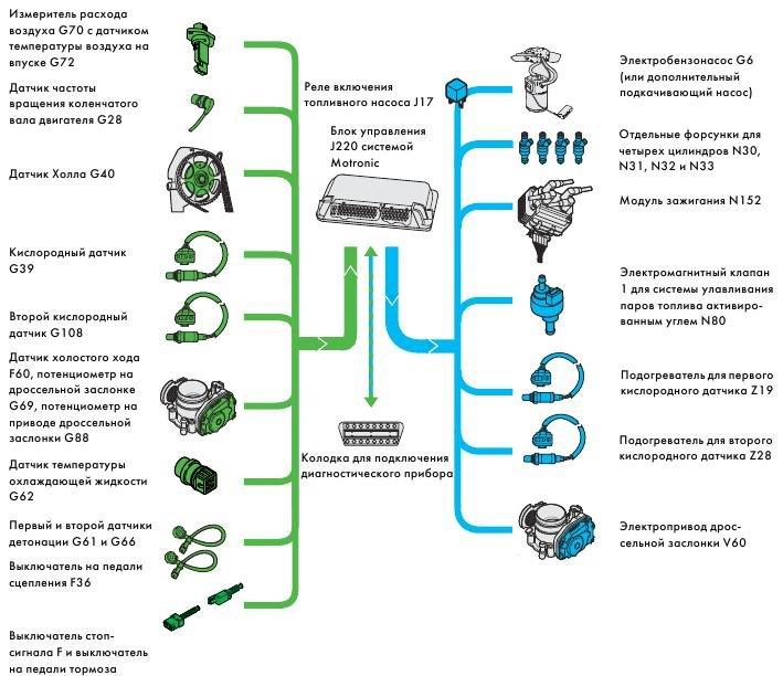 Схема взаимодействия блока с системами