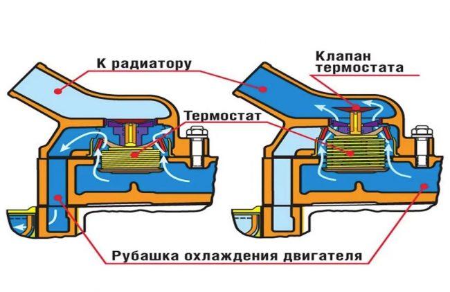 Как проверить исправен ли автомобильный термостат на Ваз